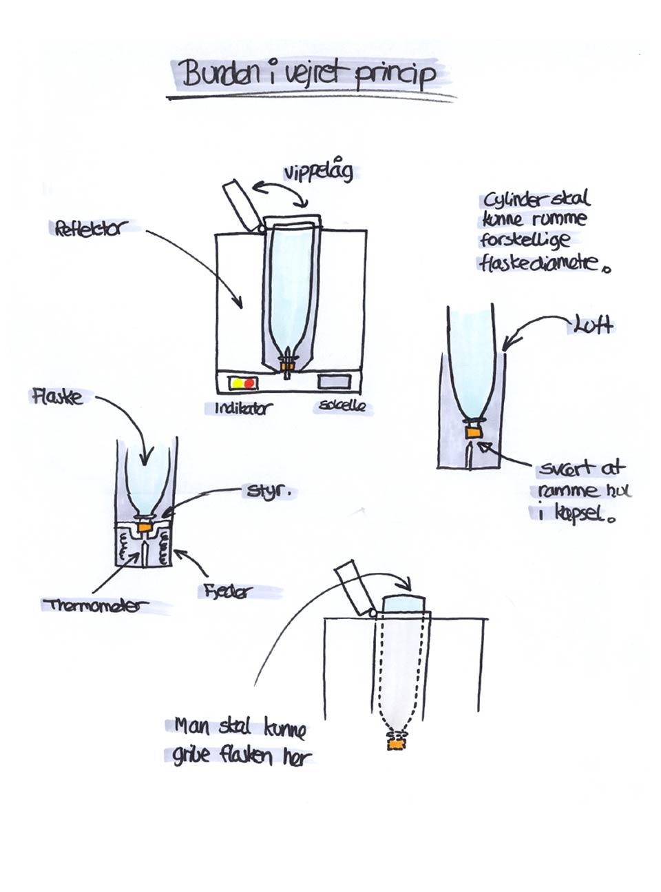 Koncept skitser Kent Laursen Produktudvikling og Induatrielt Design 5 -